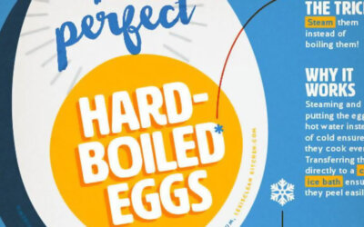 The Perfect Hard Boiled Egg Infographic F