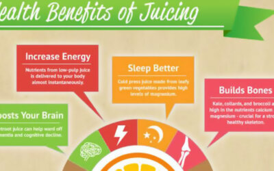 The Ultimate Guide To Fresh Juicing Infographic F
