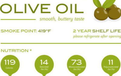 Top 12 Healthy Cooking Oils Infographic1 F