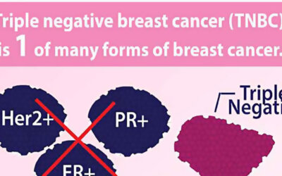 Triple Negative Breast Cancer Infographic F