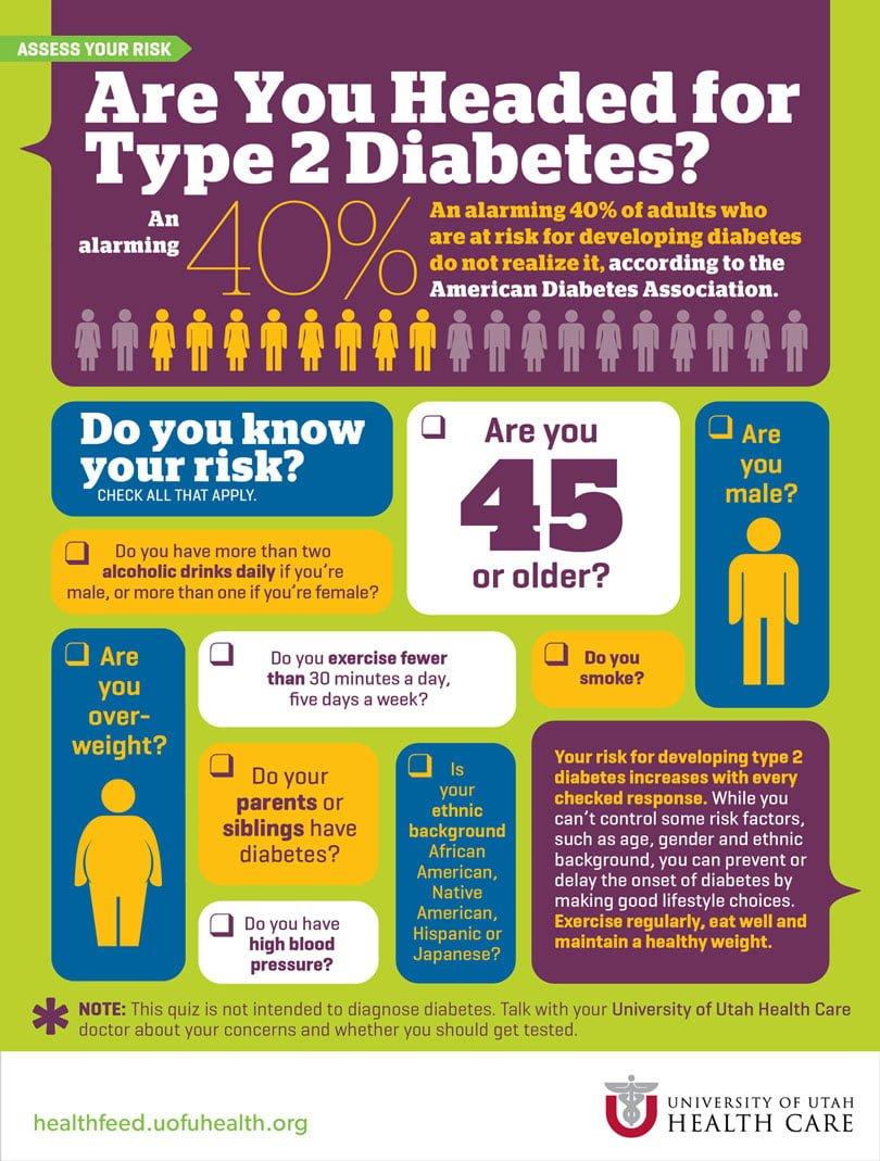 Type 2 Diabetes Quiz Infographic