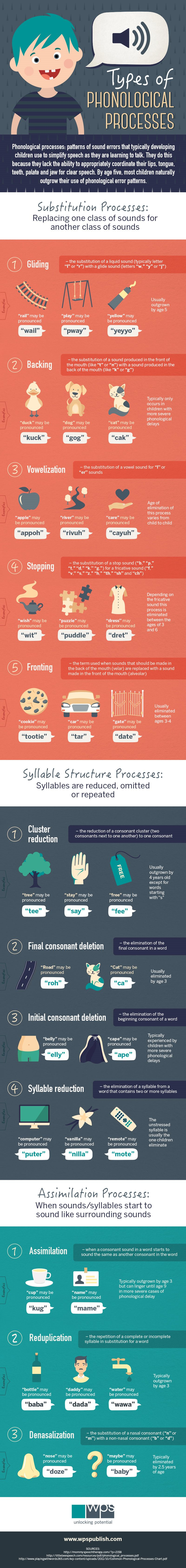 Types Of Phonological Processes V7
