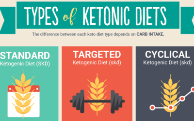 Types Of Ketogenic Diets F