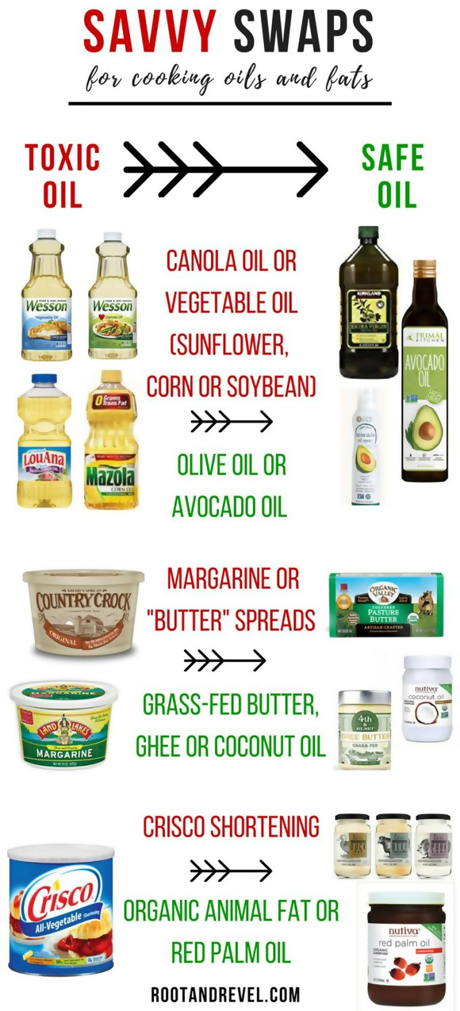 Vegetable Cooking Oils Are Inflammatory