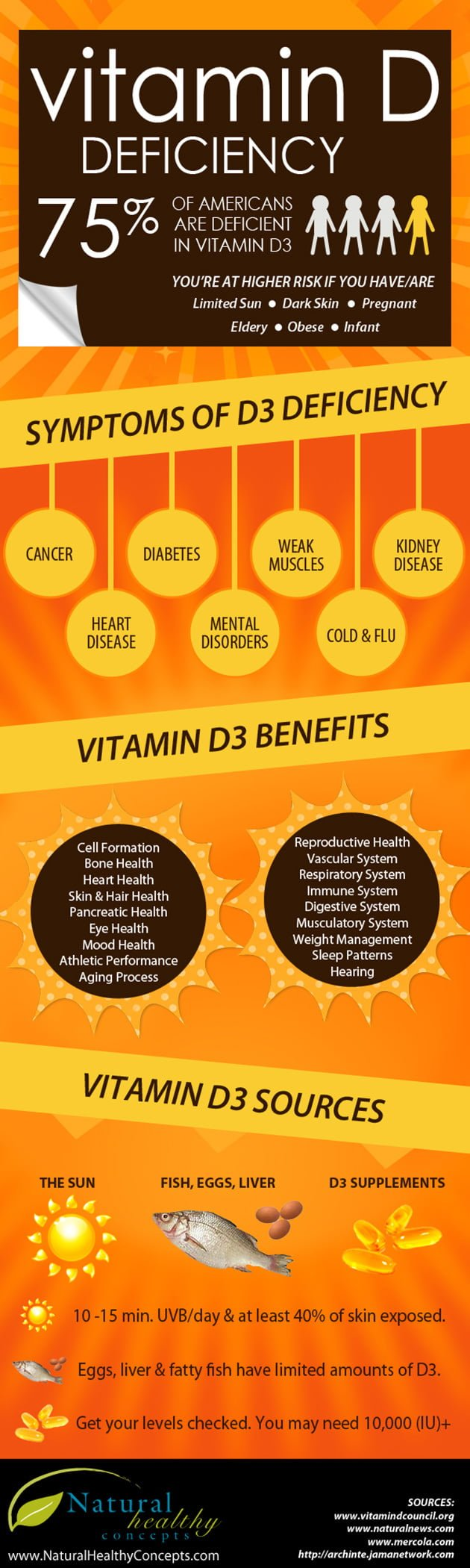 Vitamin D Deficiency Infographic