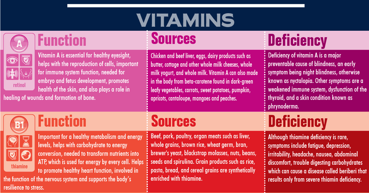 Vitamin Deficiency Symptoms Chart Fb