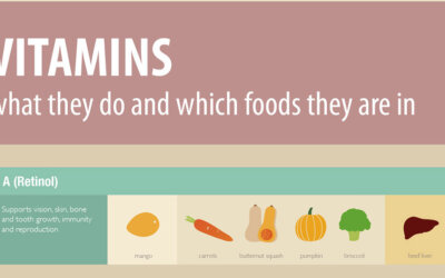 Vitamins Cheat Sheet Infographic F