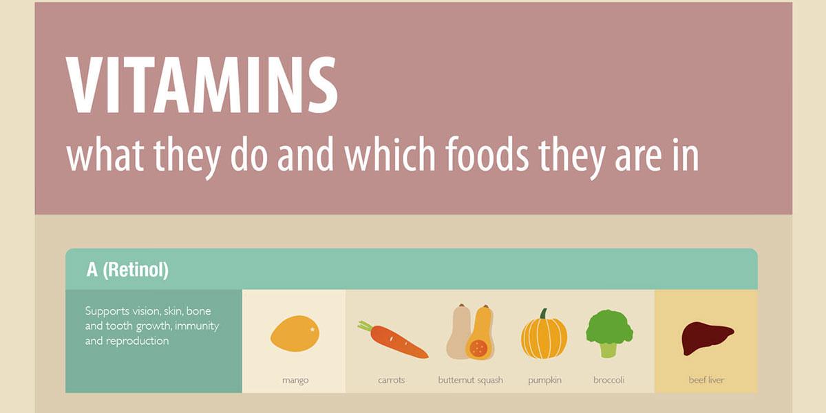 Vitamins Cheat Sheet Infographic F