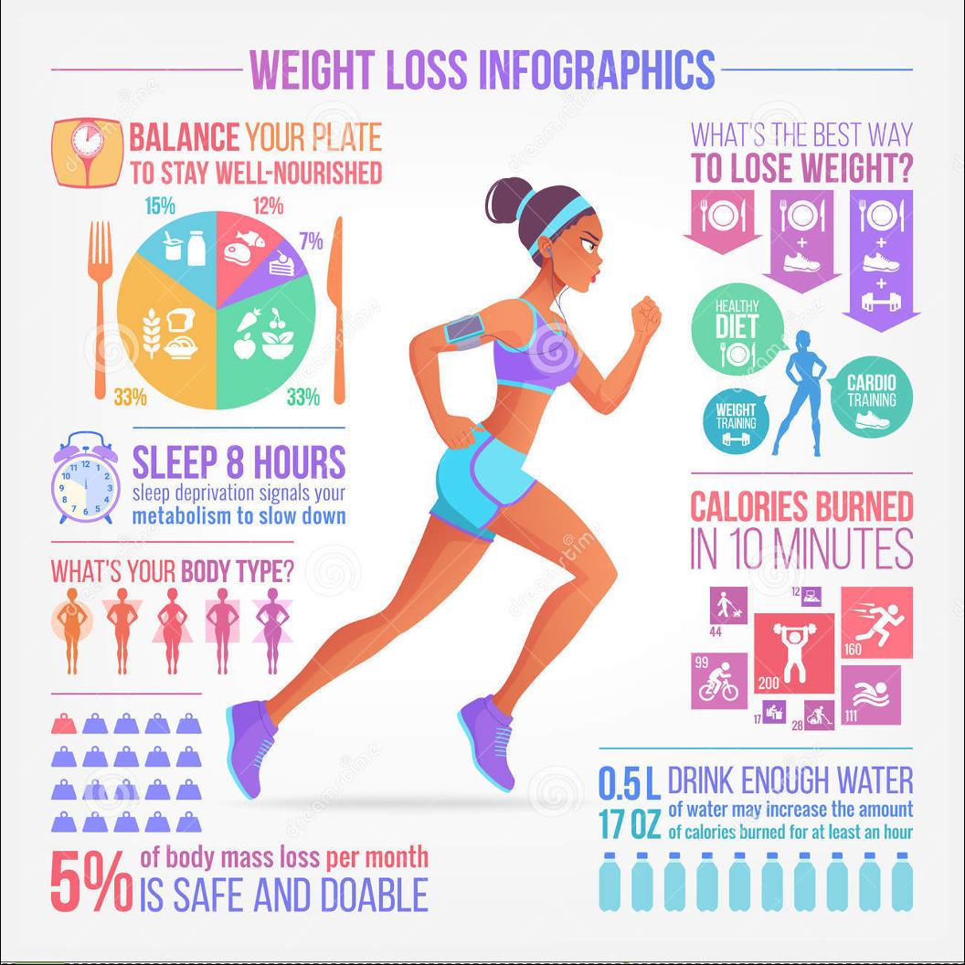 Weightloss Wellnesssheila