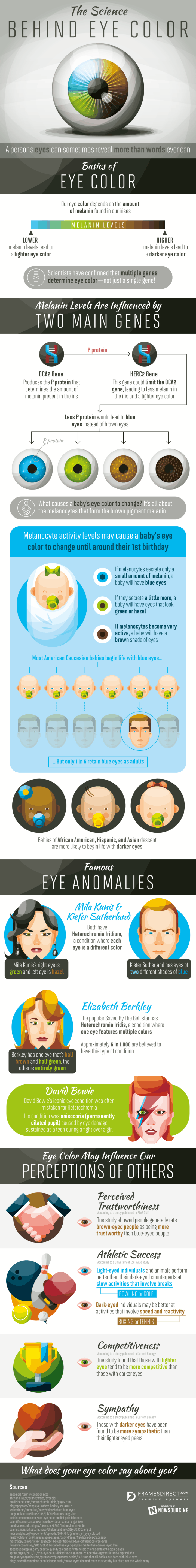 What Does Your Eye Color Say About You Infographic