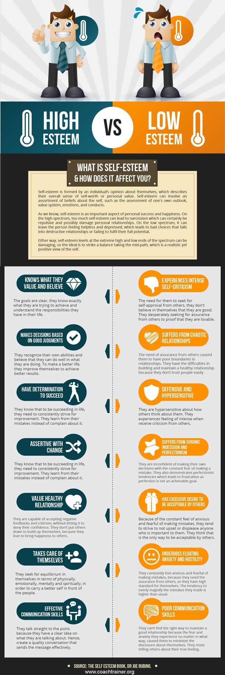 What Is Self Esteem Infographic