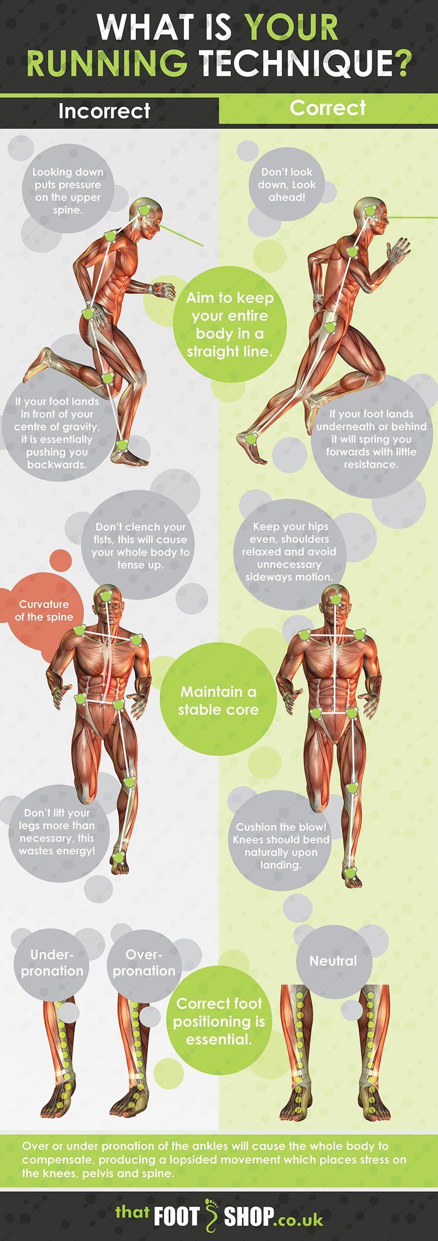 आपके चलने की तकनीक के बारे में इन्फोग्राफिक्स