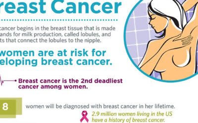 What You Should Know About Breast Cancer [INFOGRAPHIC]