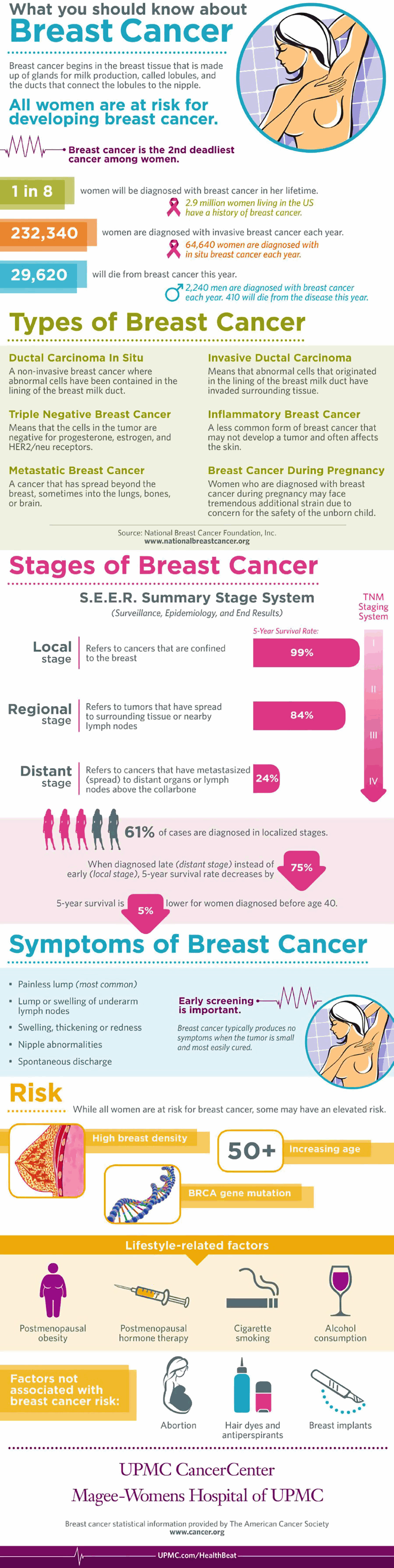 What You Should Know About Breast Cancer Infographic