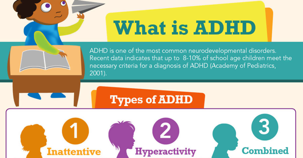 What Is Adhd Infographic F