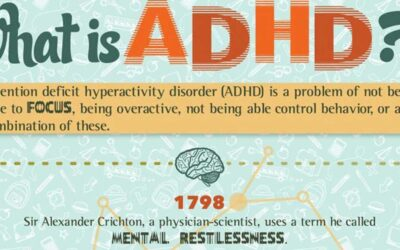 What Is Adhd Infographic3 F