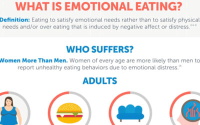 What Is Emotional Eating F
