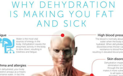 Why Dehydration Is Making You Fat And Sick Infographic F