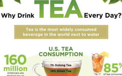 Why Drink Tea Every Day Infographic F