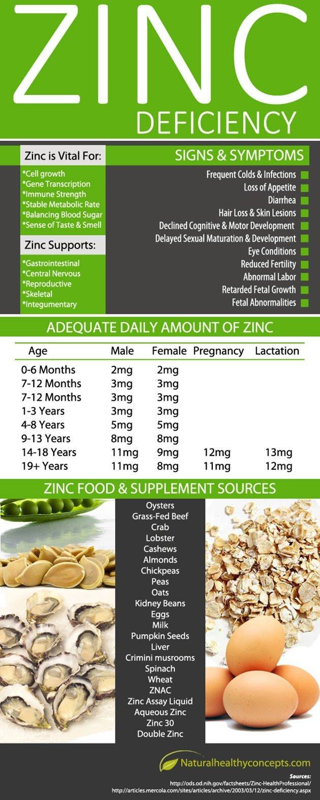 Zinc Deficiency Infographic