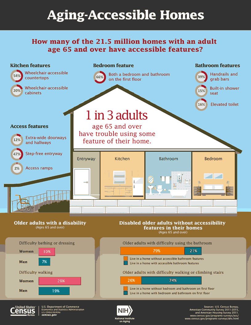 Accessible Homes Infographic
