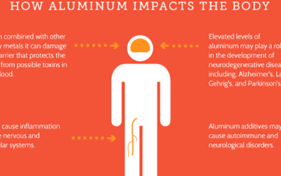 Aluminum And Alzheimers F