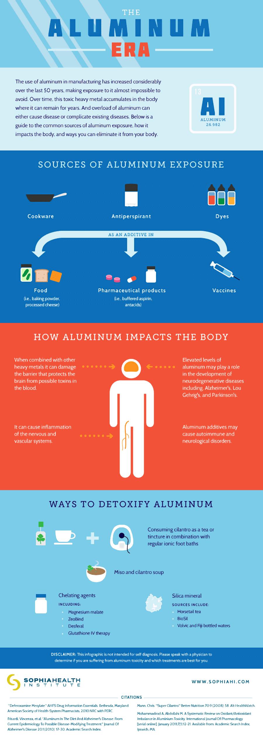 Aluminum And Alzheimers