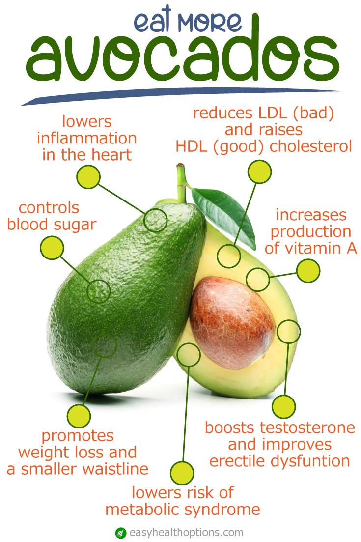 Avocados Benefits