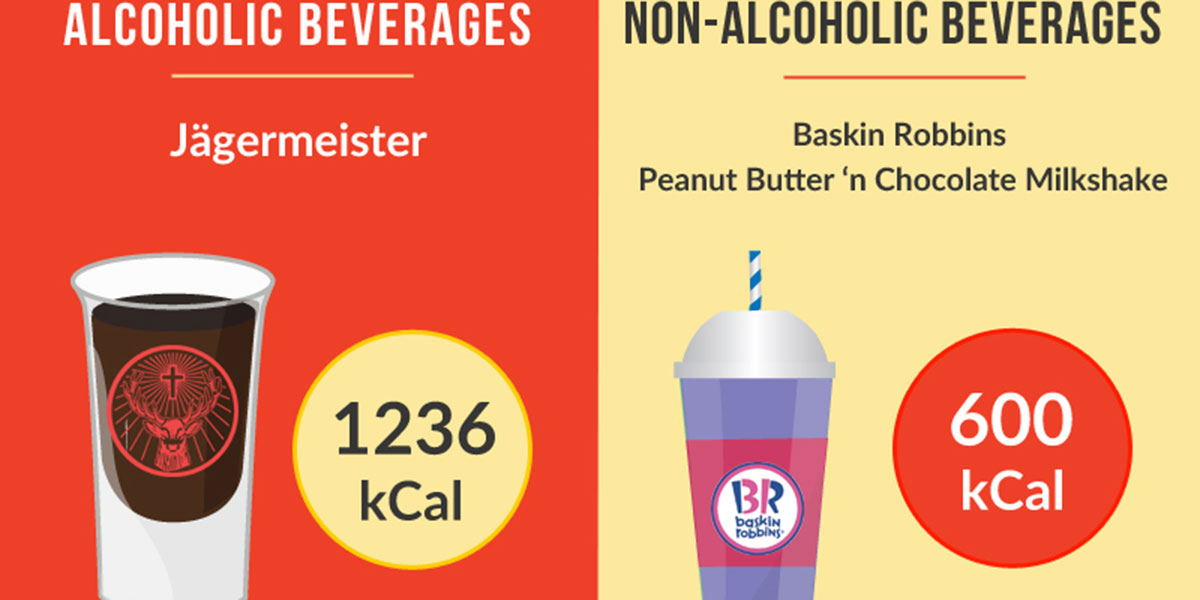 Calories In Beverages F
