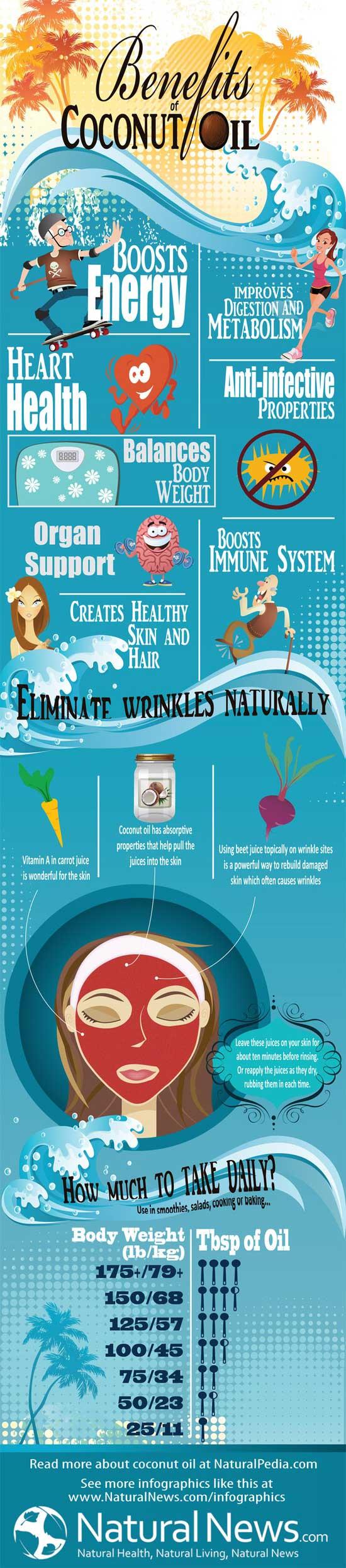 नारियल तेल के स्वास्थ्य लाभ