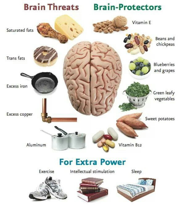 diet and brain health