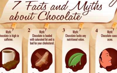 Facts And Myths About Chocolate F