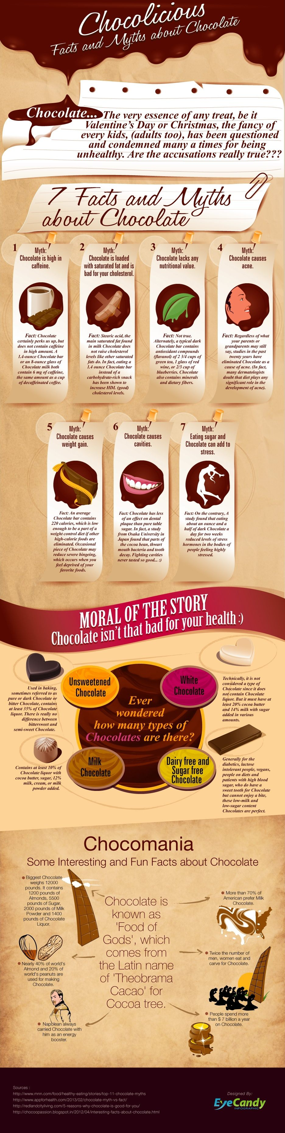 Facts And Myths About Chocolate Infographic