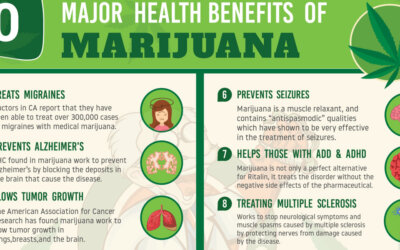 Health Benefits Of Marijuana F