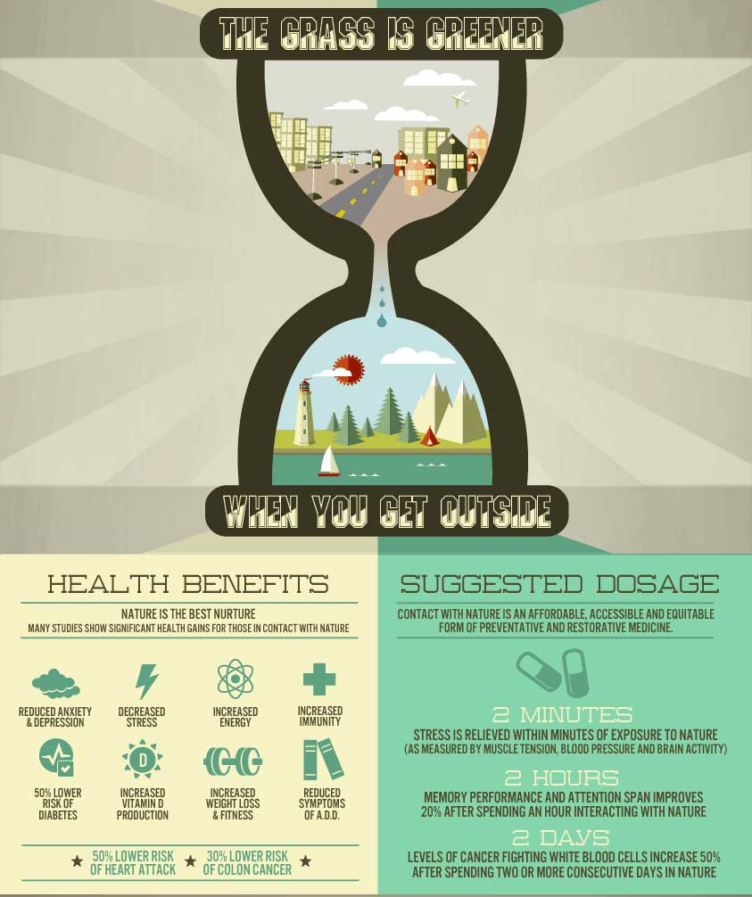 health benefits of nature infographic