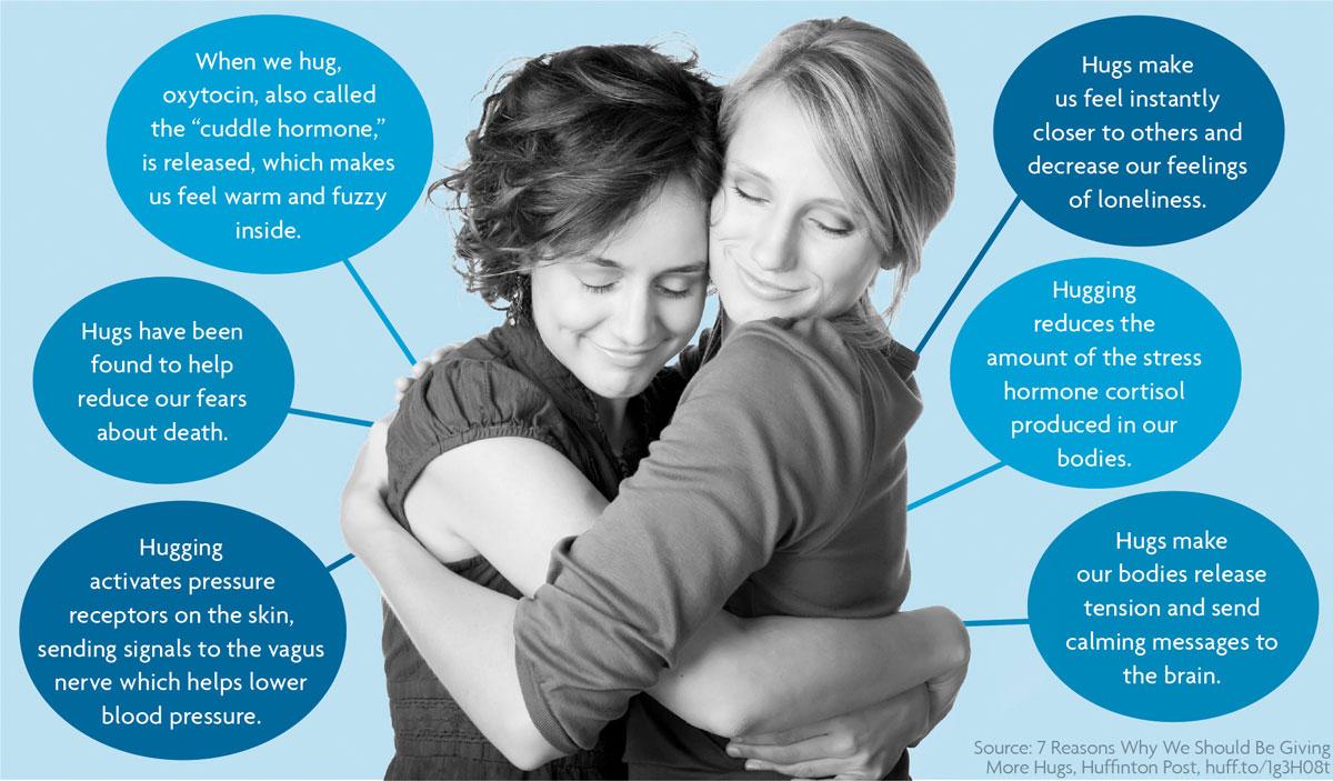 hugs infographic