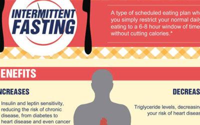 Intermittent Fasting Fb