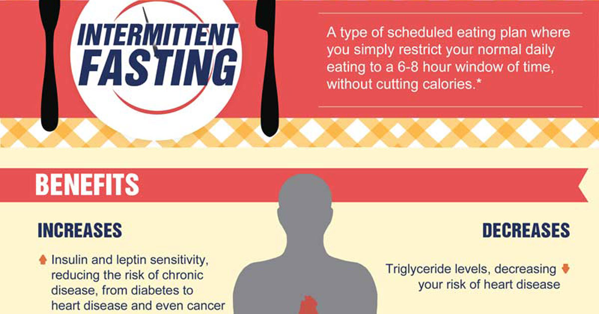 intermittent fasting on calorie restircted diet