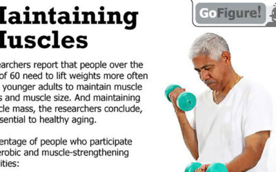 maintaining-muscles