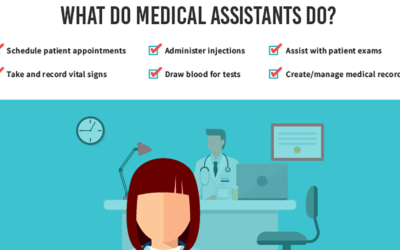 Medical Assistant Infographic F