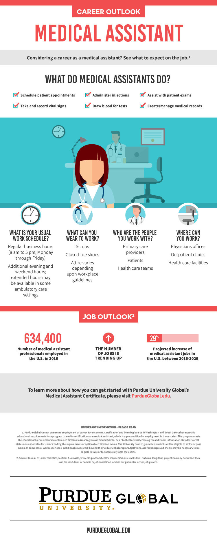 Medical Assistant Infographic