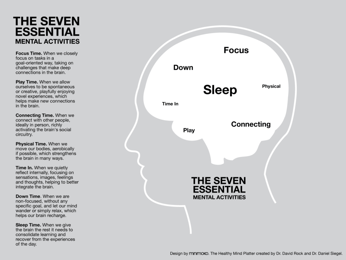 mental activities infographic