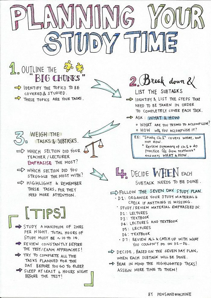 planning study time infographic