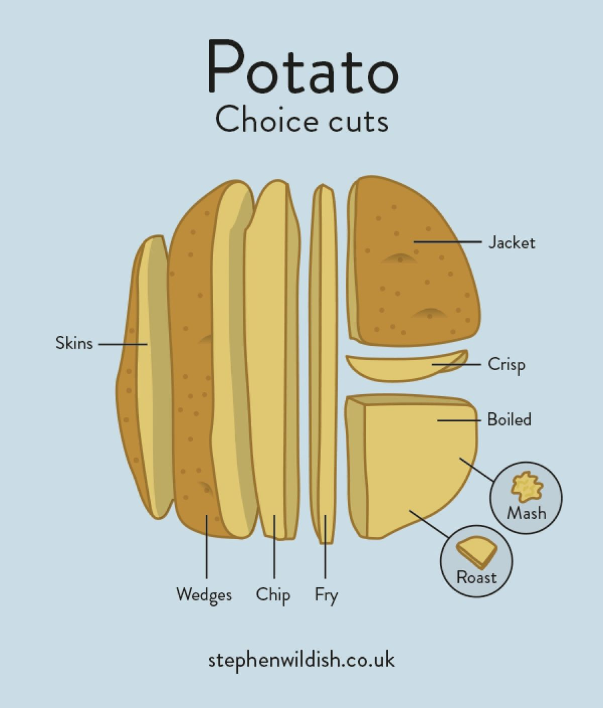 potato choice cuts