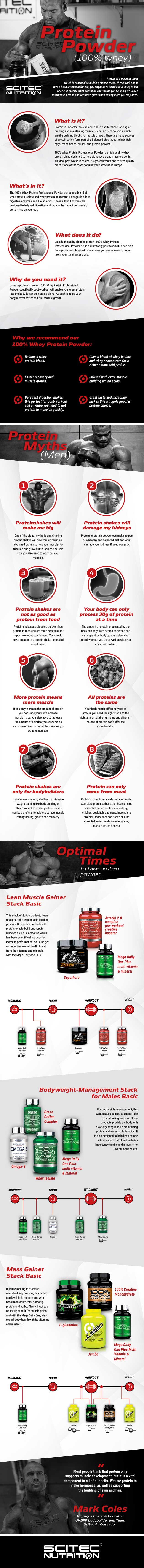 protein powder infographic