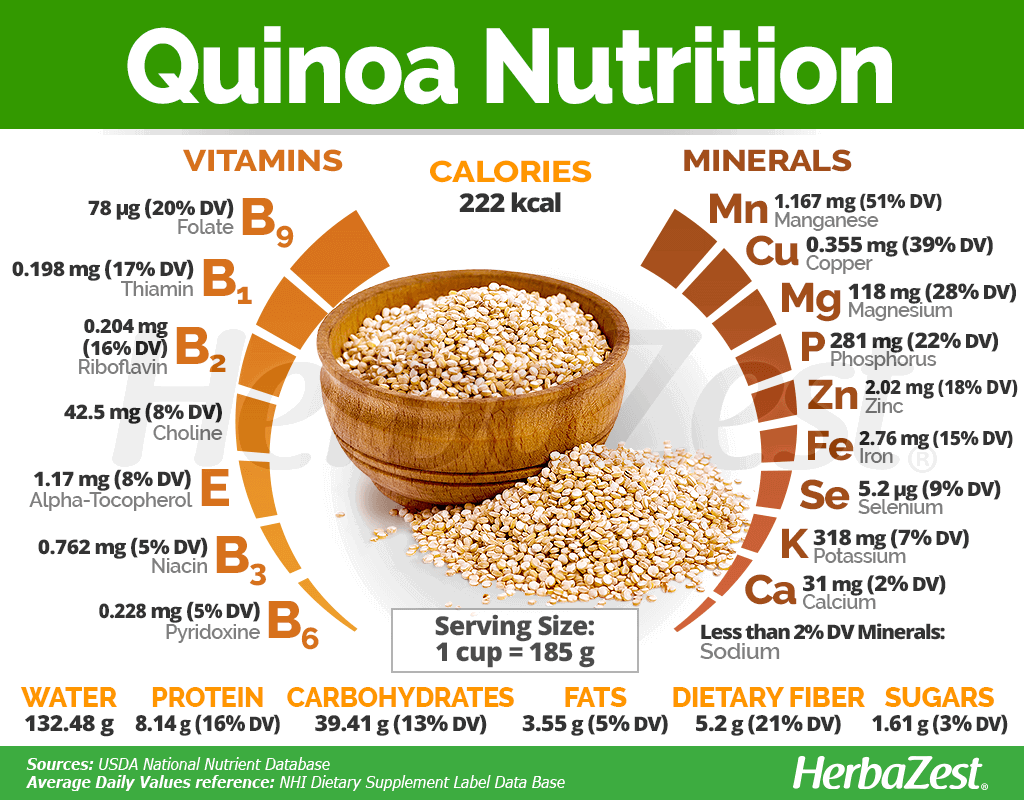 Quinoa Nutrition Facts Infographic