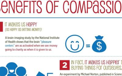 Scientific Benefits Of Compassion F