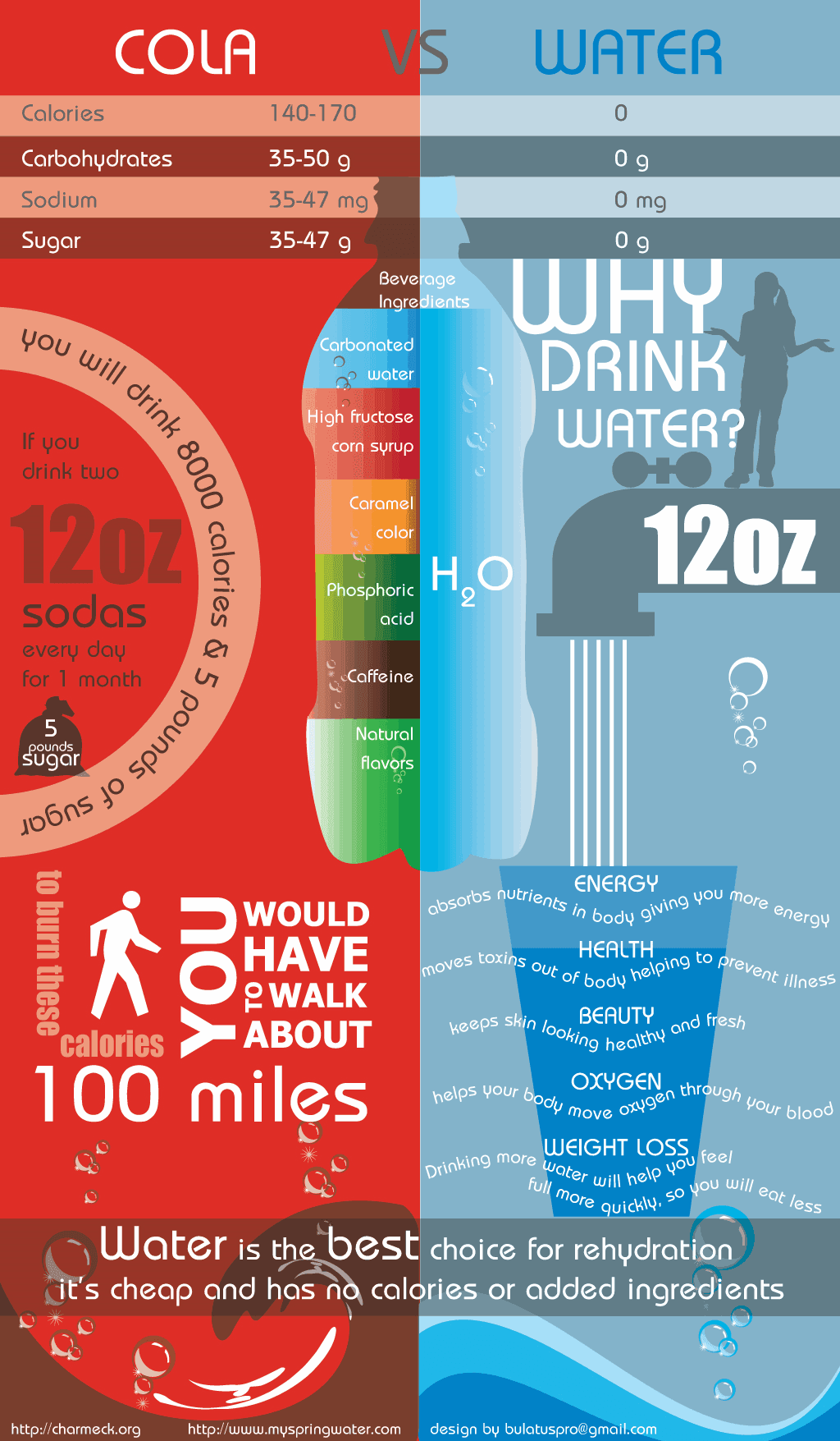 soda vs water infographic